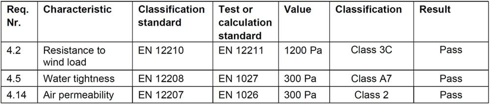 EN14351_Test_Table_1000
