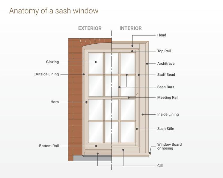 sj-diagram-sash-window-terminology.png