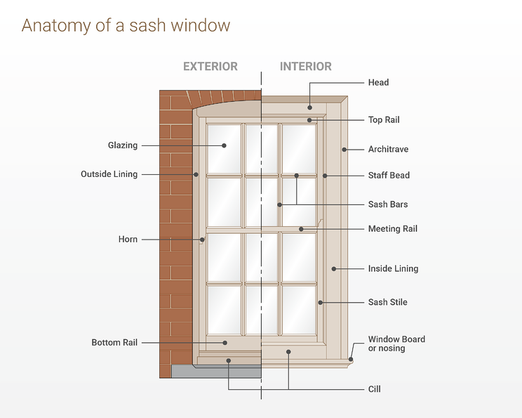 sj-diagram-sash-window-terminology.png