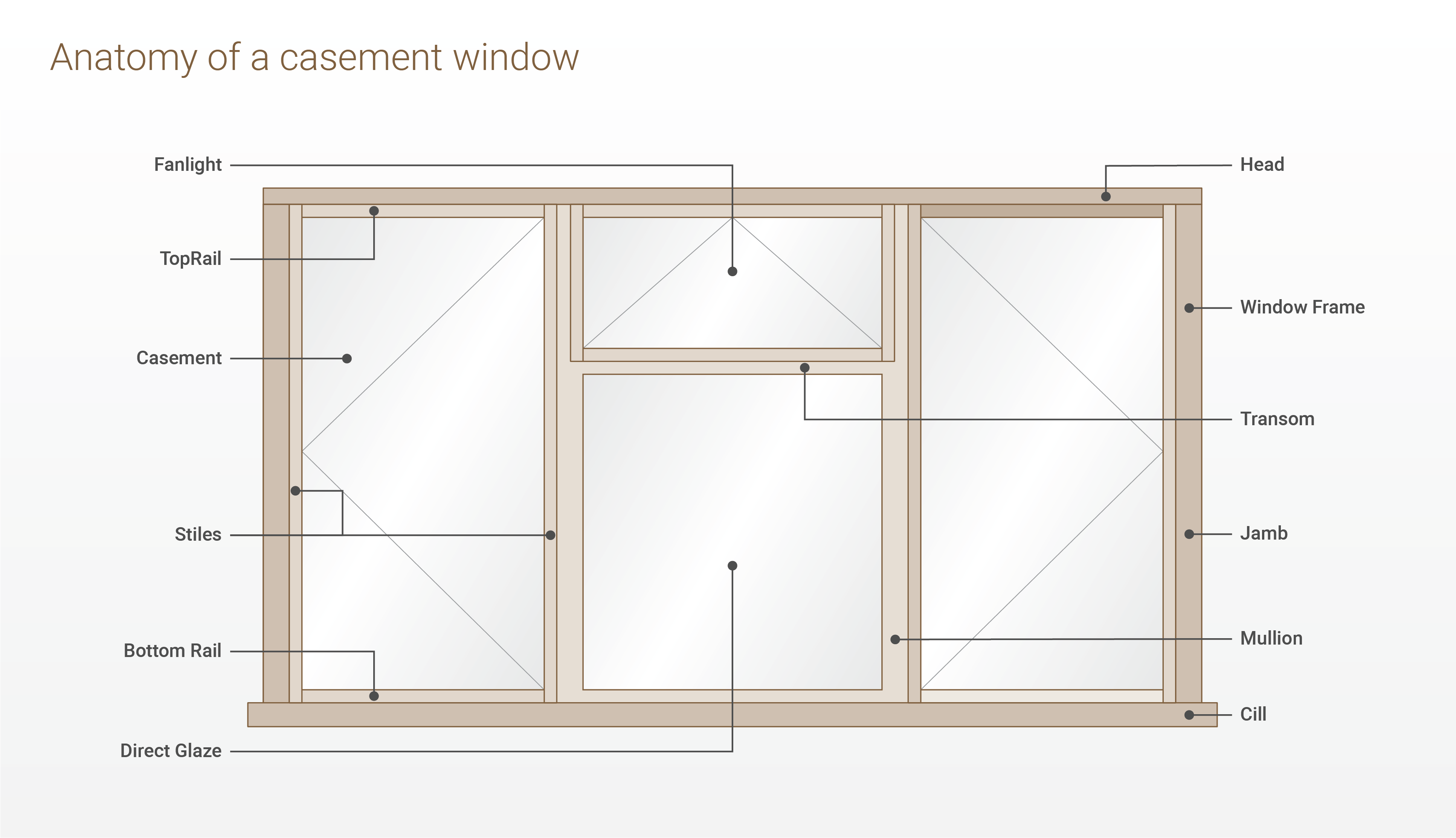 Parts Of Casement And Sash Windows Explained